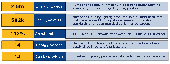 lighting-africa-results