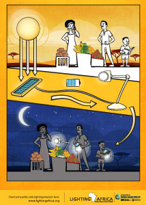 Poster1_Harnessing-the-sun-to-the-night_1